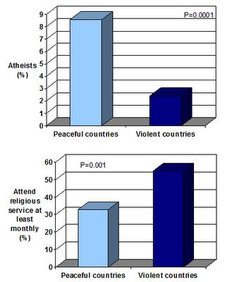 Paises Ateus / Paises religiosos